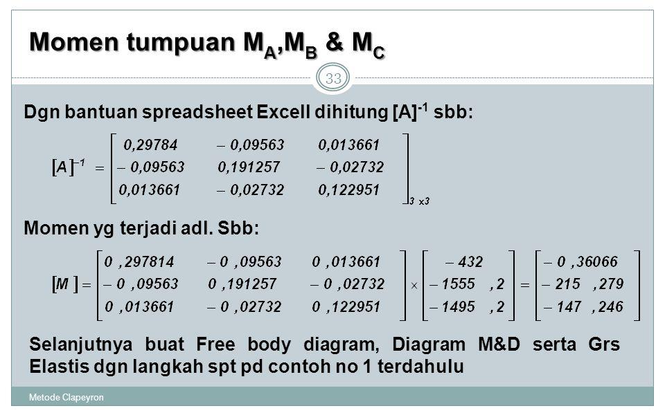 Momen tumpuan MA,MB & MC Dgn bantuan spreadsheet Excell dihitung [A]-1 sbb: Momen yg terjadi adl. Sbb: